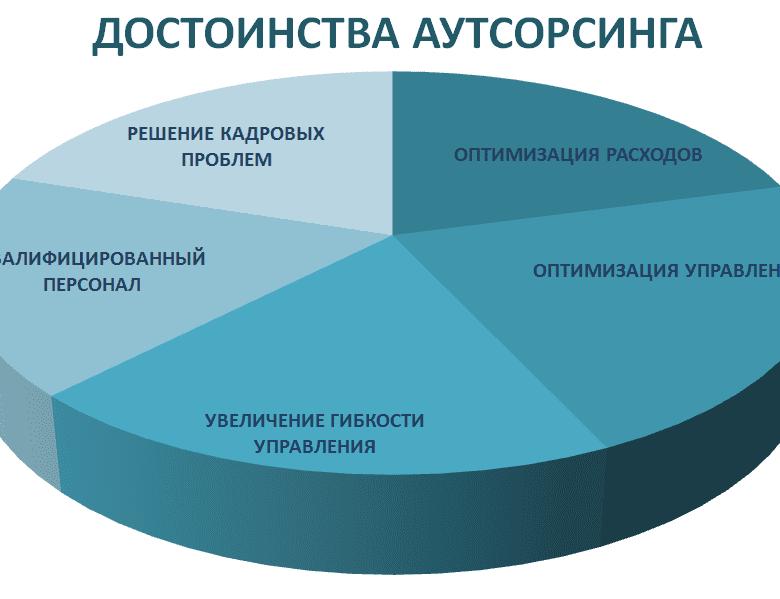 Аутсорсинг персонала и его особенности